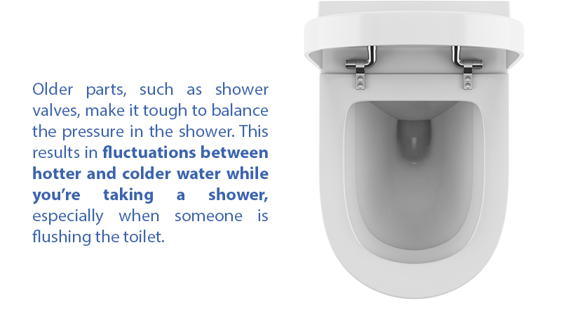 Older parts, such as shower valves, make it tough to balance the pressure in the shower. This results in fluctuations between hotter and colder water while you're taking a shower, especially when someone is flushing the toilet.