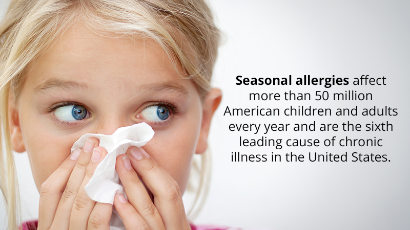 Seasonal allergies affect more than 50 million American children and adults every year and is the sixth leading cause of chronic illness in the United States.