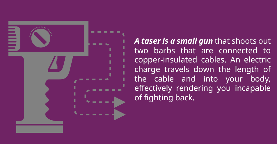 A taser is a small gun that shoots out two barbs that are connected to copper-insulated cables. An electric charge travels down the length of the cable and into your body, effectively rendering you incapable of fighting back.