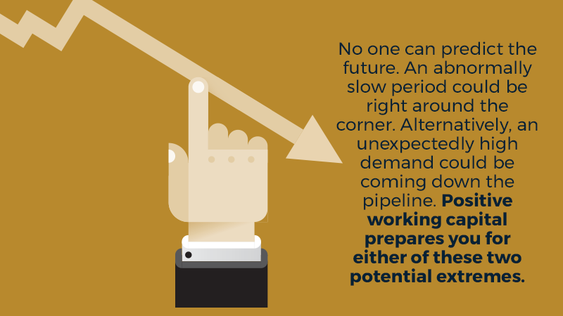 No one can predict the future. An abnormally slow period could be right around the corner. Alternatively, an unexpectedly high demand could be coming down the pipeline. Positive working capital prepares you for either of these two potential extremes.