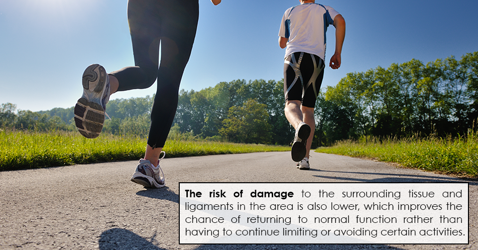 The risk of damage to the surrounding tissue and ligaments in the area is also lower, which improves the chance of returning to normal function rather than having to continue limiting or avoiding certain activities.
