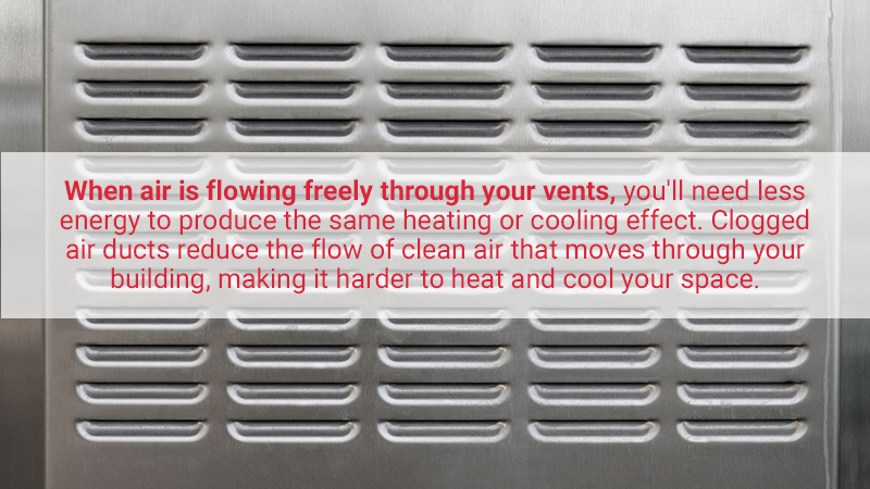 When air is flowing freely through your vents, it only stands to reason that you'll need less energy to produce the same heating or cooling effect. Clogged air ducts reduce the flow of clean air that moves through your building, making it harder to heat and cool your space.