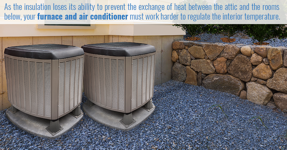 As the insulation loses its ability to prevent the exchange of heat between the attic and the rooms below, your furnace and air conditioner must work harder to regulate the interior temperature.