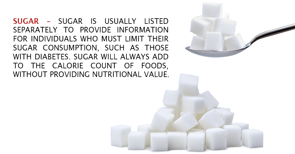 Sugar – Sugar is usually listed separately to provide information for individuals who must limit their sugar consumption, such as those with diabetes. Sugar will always add to the calorie count of foods, without providing nutritional value.