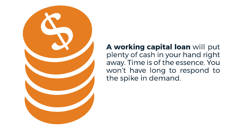 A working capital loan will put plenty of cash in your hand right away. Time is of the essence. You won't have long to respond to the spike in demand.