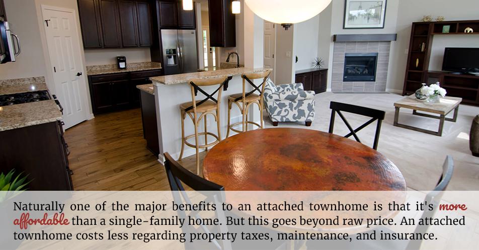 Naturally one of the major benefits to an attached townhome is that it's more affordable than a single-family home. But this goes beyond raw price. An attached townhome costs less regarding property taxes, maintenance, and insurance.