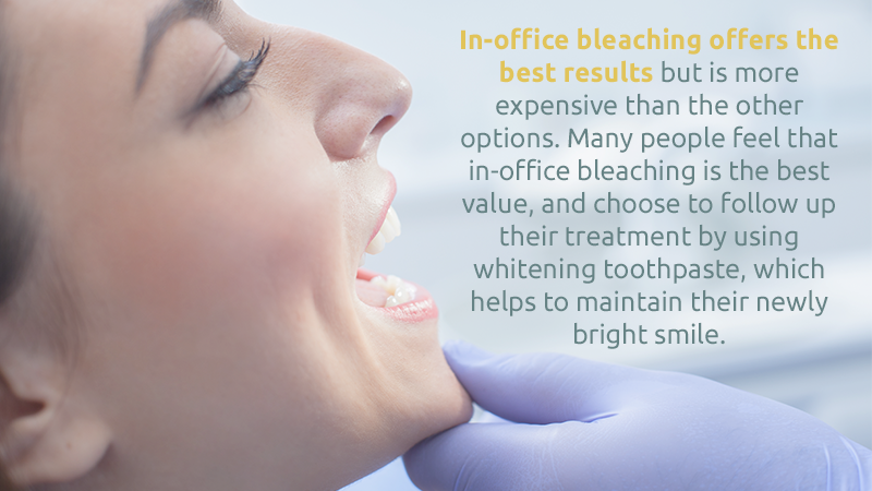 In-office bleaching offers the best results but is more expensive than the other options. Many people feel that in-office bleaching is the best value, and choose to follow up their treatment by using whitening toothpaste, which helps to maintain their newly bright smile.