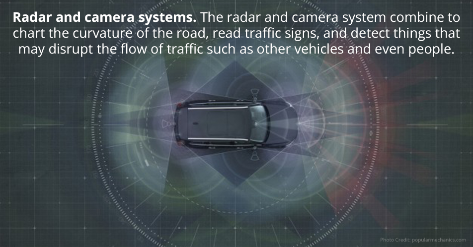 Radar and camera systems. The radar and camera system combine to chart the curvature of the road, read traffic signs, and detect things that may disrupt the flow of traffic such as other vehicles and even people.