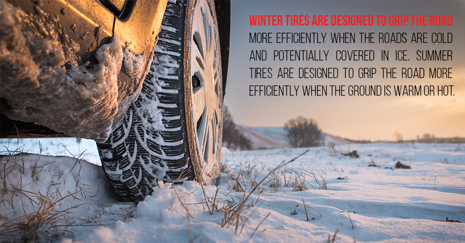 Winter tires are designed to grip the road more efficiently when the roads are cold and potentially covered in ice. Summer tires are designed to grip the road more efficiently when the ground is warm or hot.