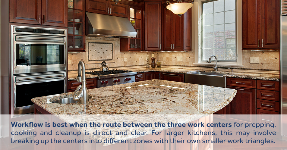 Workflow is best when the route between the three work centers for prepping, cooking and cleanup is direct and clear. For larger kitchens, this may involve breaking up the centers into different zones with their own smaller work triangles.