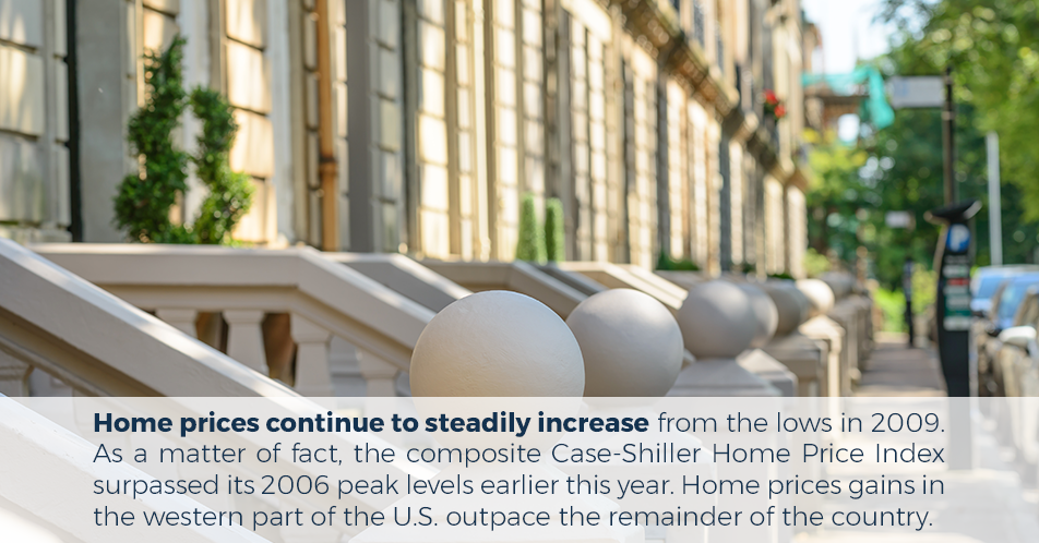 Home prices continue to steadily increase from the lows in 2009. As a matter of fact, the composite Case-Shiller Home Price Index surpassed its 2006 peak levels earlier this year. Home prices gains in the western part of the U.S. outpace the remainder of the country.