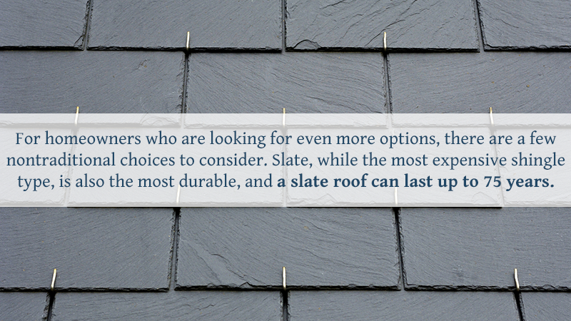 For homeowners who are looking for even more options, there are a few nontraditional choices to consider. Slate, while the most expensive shingle type, is also the most durable, and a slate roof can last up to 75 years.