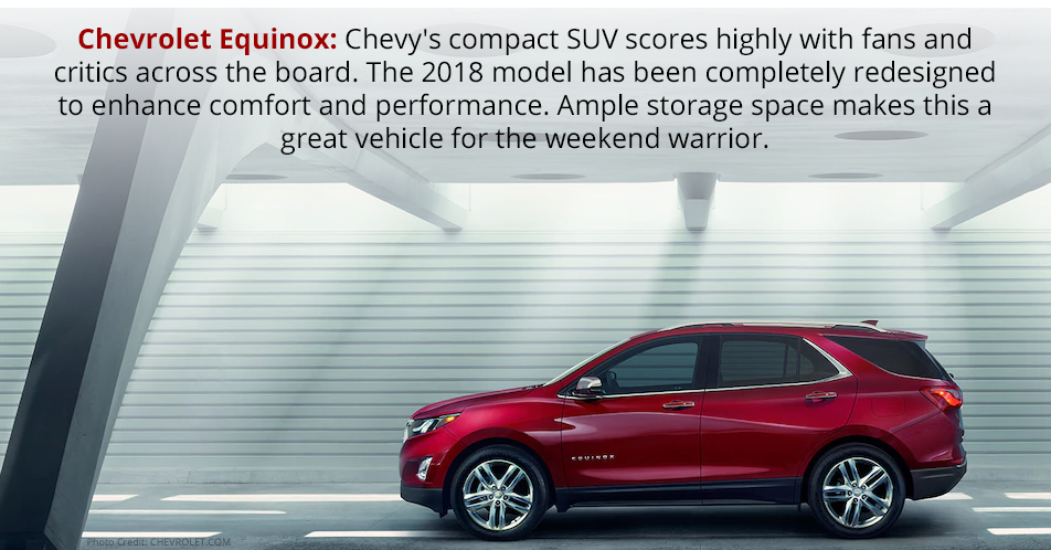 Chevrolet Equinox: Chevy's compact SUV scores highly with fans and critics across the board. The 2018 model has been completely redesigned to enhance comfort and performance. Ample storage space makes this a great vehicle for the weekend warrior.