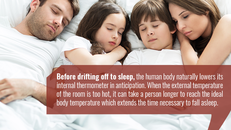 Before drifting off to sleep, the human body naturally lowers its internal thermometer in anticipation. When the external temperature of the room is too hot, it can take a person longer to reach the ideal body temperature which extends the time necessary to fall asleep.