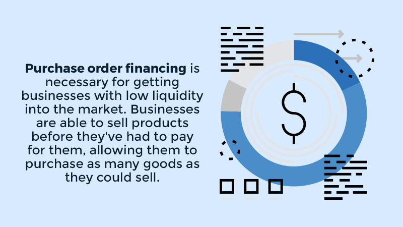 Purchase order financing is necessary for getting businesses with low liquidity into the market. Businesses are able to sell products before they've had to pay for them, allowing them to purchase as many goods as they could sell.