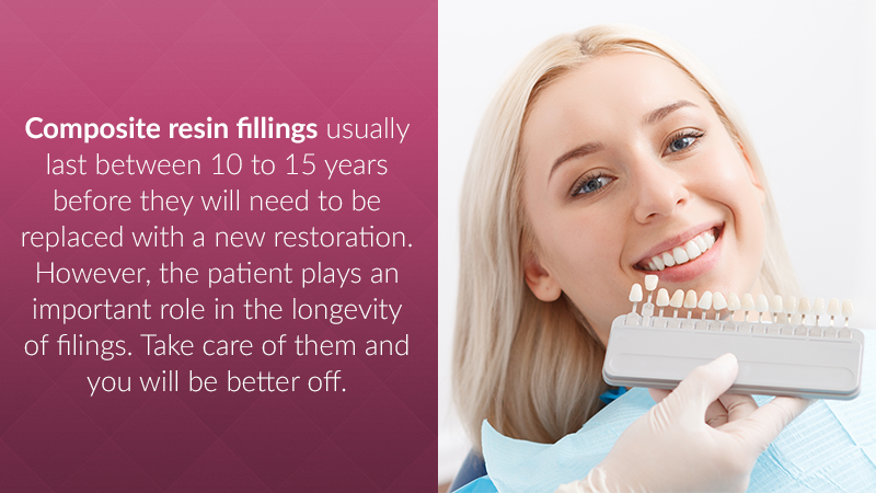 Composite resin fillings usually last between 10 to 15 years before they will need to be replaced with new material. Advancements in technology are expected to greatly increase the longevity of composite resins in the coming years.