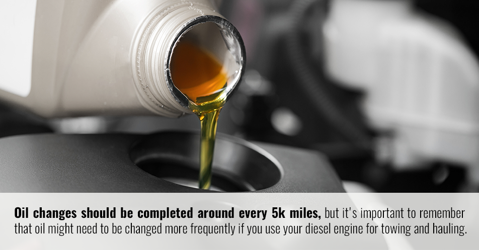 Oil changes should be completed around every 5k miles, but it's important to remember that oil might need to be changed more frequently if you use your diesel engine for towing and hauling.