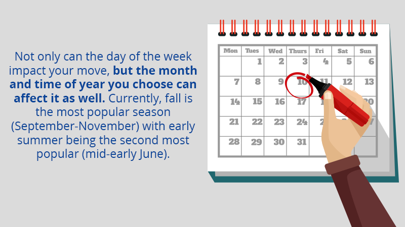 Not only can the day of the week impact your move, but also the month and time of year you choose to. Currently, fall is the most popular season (September-November) with early summer being the second most popular (mid-early June).