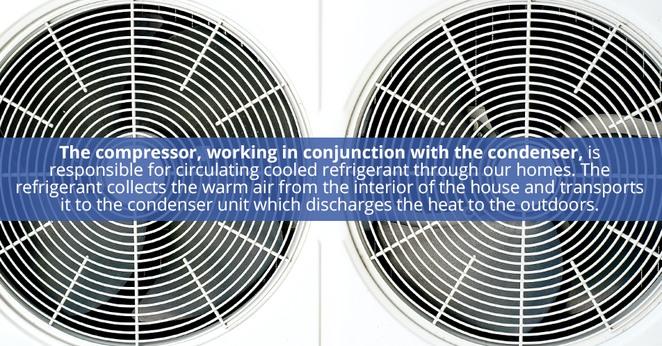 The compressor, working in conjunction with the condenser, is responsible for circulating cooled refrigerant through our homes. The refrigerant collects the warm air from the interior of the house and transports it to the condenser unit which discharges the heat to the outdoors.