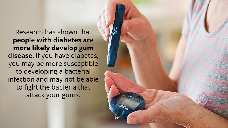 Research has shown that people with diabetes are more likely develop gum disease. If you have diabetes, you may be more susceptible to developing a bacterial infection and may not be able to fight the bacteria that attack your gums.