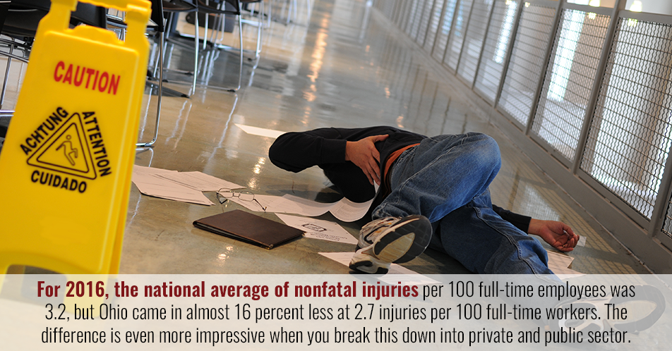 For 2016, the national average of nonfatal injuries per 100 full-time employees was 3.2, but Ohio came in almost 16 percent less at 2.7 injuries per 100 full-time workers. The difference is even more impressive when you break this down into private and public sector.