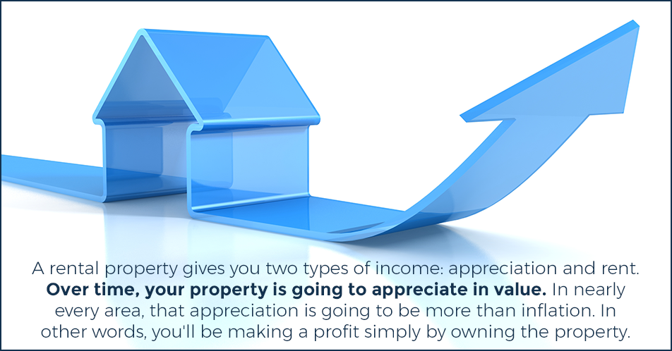A rental property gives you two types of income: appreciation and rent. Over time, your property is going to appreciate in value. In nearly every area, that appreciation is going to be more than inflation. In other words, you'll be making a profit simply by owning the property.