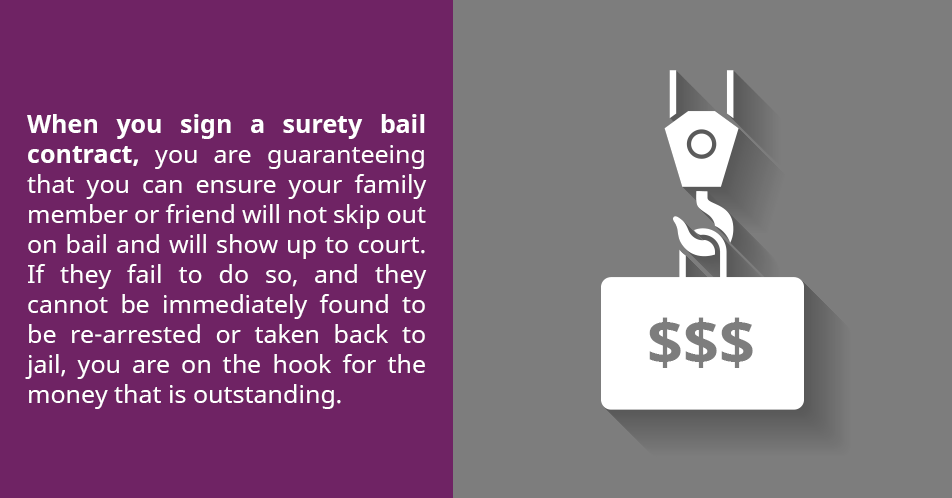 When you sign a surety bail contract, you are guaranteeing that you can ensure your family member or friend will not skip out on bail and will show up to court. If they fail to do so, and they cannot be immediately found to be re-arrested or taken back to jail, you are on the hook for the money that is outstanding.