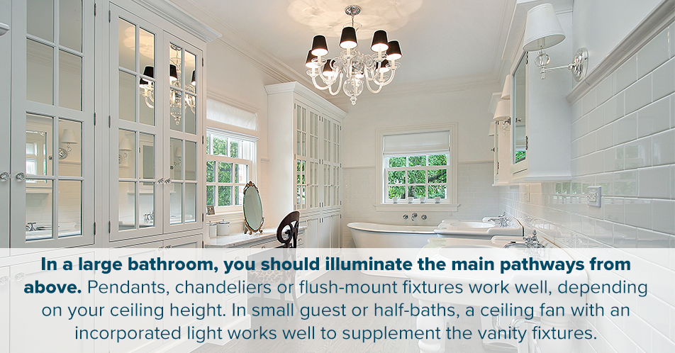 In a large bathroom, you should illuminate the main pathways from above. Pendants, chandeliers or flush-mount fixtures work well, depending on your ceiling height. In small guest or half-baths, a ceiling fan with an incorporated light works well to supplement the vanity fixtures.