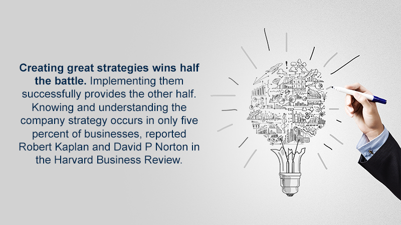 Creating great strategies wins half the battle. Implementing them successfully provides the other half. Knowing and understanding the company strategy occurs in only five percent of businesses, reported Robert Kaplan and David P Norton in the Harvard Business Review.