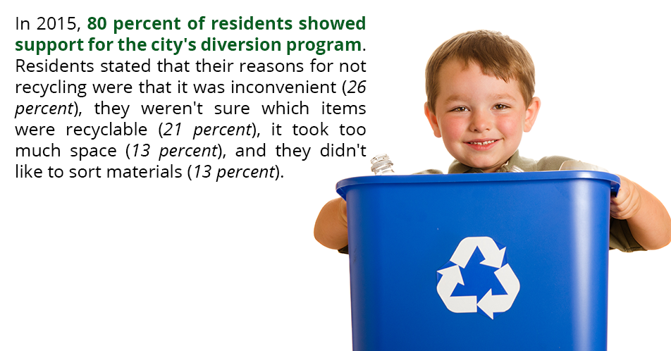 In 2015, 80 percent of residents showed support for the city's diversion program. Residents stated that their reasons for not recycling were that it was inconvenient (26 percent), they weren't sure which items were recyclable (21 percent), it took too much space (13 percent), and they didn't like to sort materials (13 percent).
