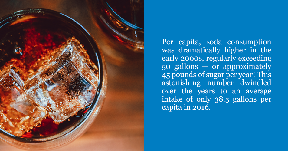Per capita, soda consumption was dramatically higher in the early 2000s, regularly exceeding 50 gallons — or approximately 45 pounds of sugar per year! This astonishing number dwindled over the years to an average intake of only 38.5 gallons per capita in 2016.