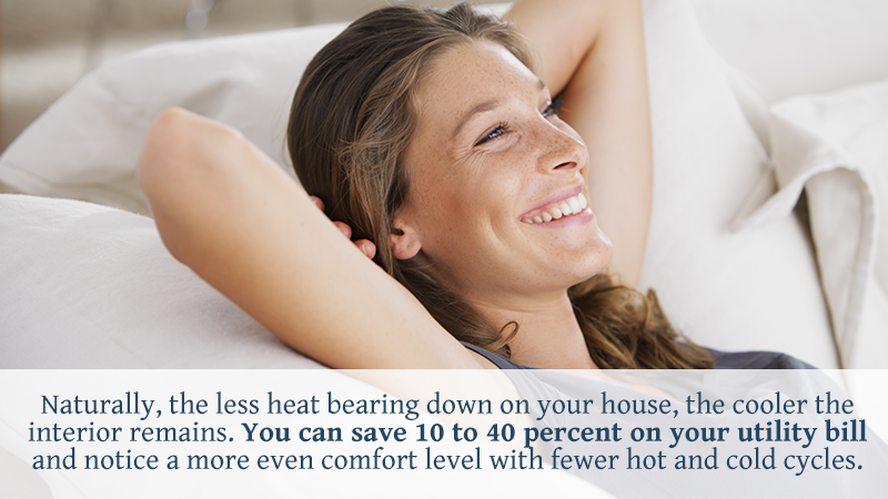 Naturally, the less heat bearing down on your house, the cooler the interior remains. You can save 10 to 40 percent on your utility bill and notice a more even comfort level with fewer hot and cold cycles.