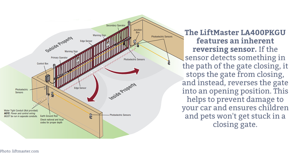 The LiftMaster LA400PKGU features an inherent reversing sensor. If the sensor detects something in the path of the gate closing, it stops the gate from closing, and instead, reverses the gate into an opening position. This helps to prevent damage to your car and ensures children and pets won't get stuck in a closing gate.