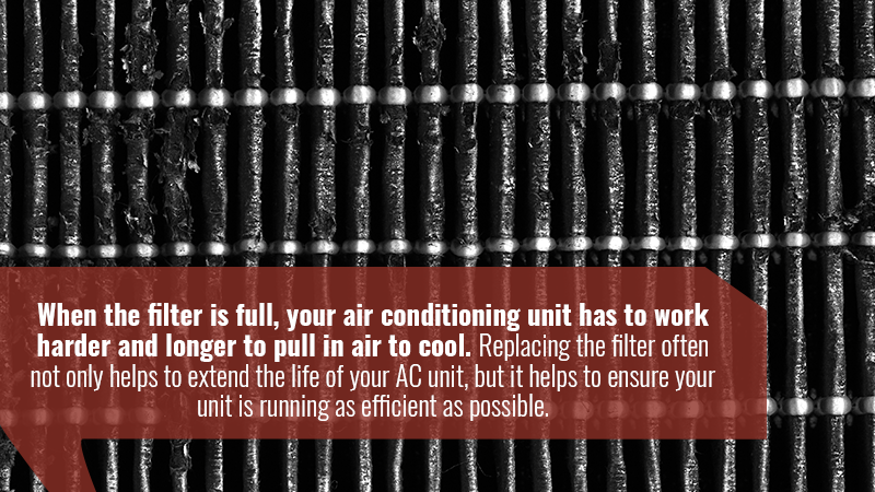 When the filter is full, your air conditioning unit has to work harder and longer to pull in air to cool. Replacing the filter often not only helps to extend the life of your AC unit, but it helps to ensure your unit is running as efficient as possible.