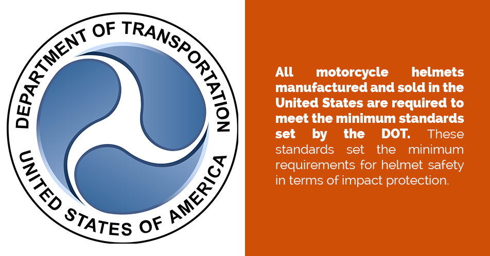 All motorcycle helmets manufactured and sold in the United States are required to meet the minimum standards set by the DOT. These standards set the minimum requirements for helmet safety in terms of impact protection.