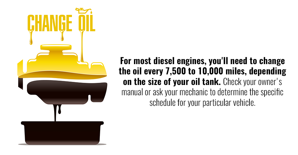 For most diesel engines, you'll need to change the oil every 7,500 to 10,000 miles, depending on the size of your oil tank. Check your owner's manual or ask your mechanic to determine the specific schedule for your particular vehicle.