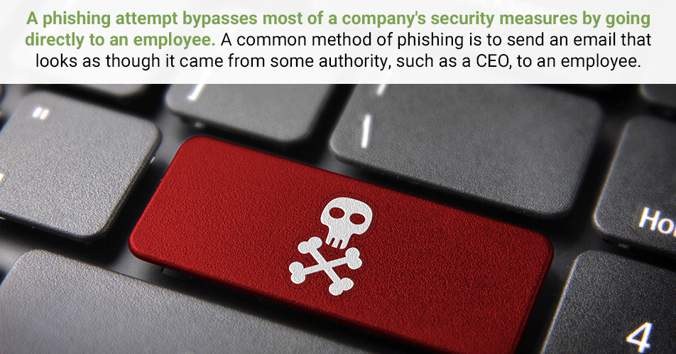 A phishing attempt bypasses most of a company's security measures by going directly to an employee. A common method of phishing is to send an email that looks as though it came from some authority, such as a CEO, to an employee.