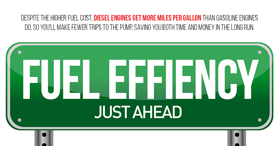 Despite the higher fuel cost, diesel engines get more miles per gallon than gasoline engines do, so you'll make fewer trips to the pump, saving you both time and money in the long run.