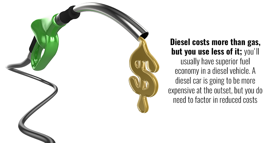 Diesel costs more than gas, but you use less of it; you'll usually have superior fuel economy in a diesel vehicle. A diesel car is going to be more expensive at the outset, but you do need to factor in reduced costs per mile.