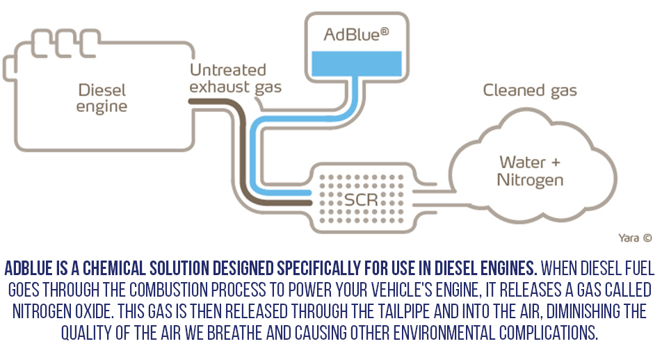 AdBlue is a chemical solution designed specifically for use in diesel engines. When diesel fuel goes through the combustion process to power your vehicle's engine, it releases a gas called nitrogen oxide. This gas is then released through the tailpipe and into the air, diminishing the quality of the air we breathe and causing other environmental complications.