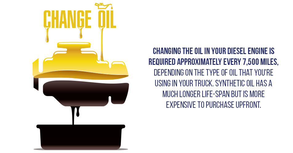 Changing the oil in your diesel engine is required approximately every 7,500 miles, depending on the type of oil that you're using in your truck. Synthetic oil has a much longer life-span but is more expensive to purchase upfront.