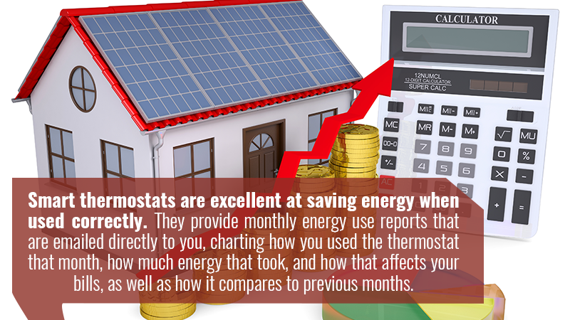 Smart thermostats are excellent at saving energy when used correctly. They provide monthly energy use reports that are emailed directly to you, charting how you used the thermostat that month, how much energy that took, and how that affects your bills, as well as how it compares to previous months.