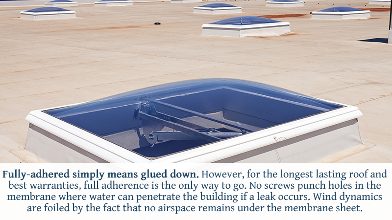 Fully-adhered simply means glued down. However, for the longest lasting roof and best warranties, full adherence is the only way to go. No screws punch holes in the membrane where water can penetrate the building if a leak occurs. Wind dynamics are foiled by the fact that no airspace remains under the membrane sheet.