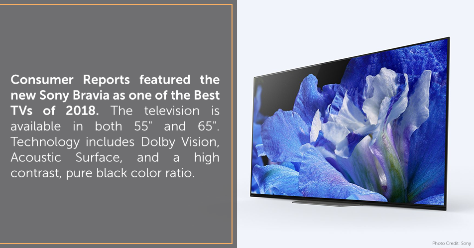 "Consumer Reports featured the new Sony Bravia as one of the Best TVs of 2018. The television is available in both 55"" and 65"". Technology includes Dolby Vision, Acoustic Surface, and a high contrast, pure black color ratio."