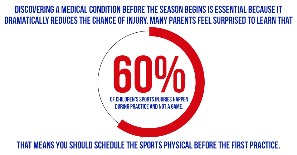 Discovering a medical condition before the season begins is essential because it dramatically reduces the chance of injury. Many parents feel surprised to learn that 60 percent of children's sports injuries happen during practice and not a game. That means you should schedule the sports physical before the first practice.