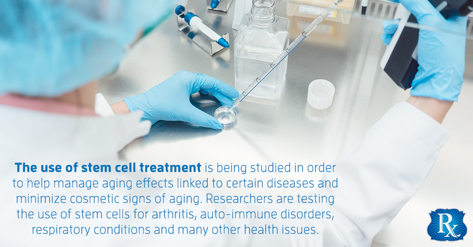The use of stem cell treatment is being studied in order to help manage aging effects linked to certain diseases and minimize cosmetic signs of aging. Researchers are testing the use of stem cells for arthritis, auto-immune disorders, respiratory conditions and many other health issues.