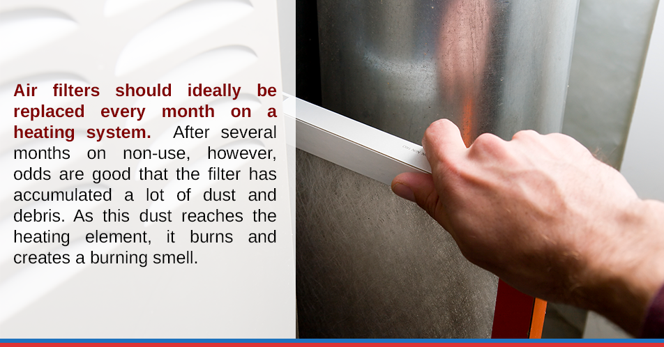 Air filters should ideally be replaced every month on a heating system.  After several months on non-use, however, odds are good that the filter has accumulated a lot of dust and debris. As this dust reaches the heating element, it burns and creates a burning smell.