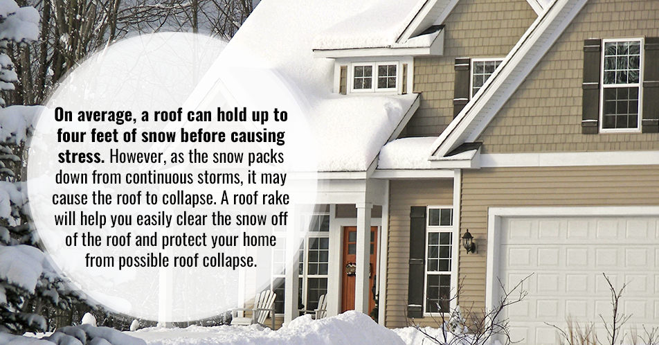 On average, a roof can hold up to four feet of snow before causing stress. However, as the snow packs down from continuous storms, it may cause the roof to collapse. A roof rake will help you easily clear the snow off of the roof and protect your home from possible roof collapse.