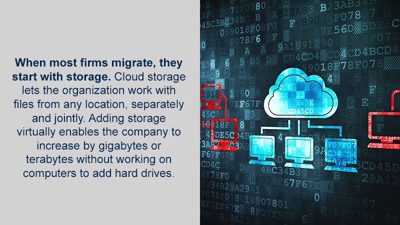 When most firms migrate, they start with storage. Cloud storage lets the organization work with files from any location, separately and jointly. Adding storage virtually enables the company to increase by gigabytes or terabytes without working on computers to add hard drives.