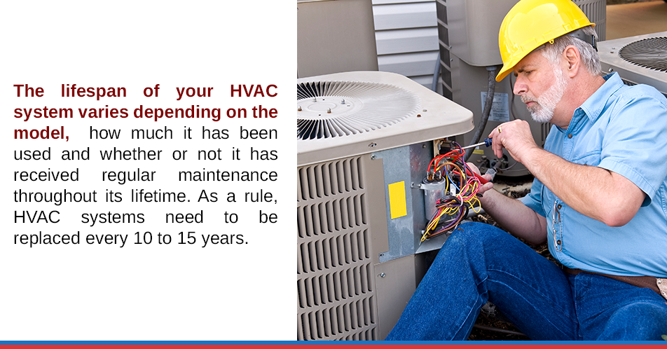 The lifespan of your HVAC system varies depending on the model, how much it has been used and whether or not it has received regular maintenance throughout its lifetime. As a rule, HVAC systems need to be replaced every 10 to 15 years.
